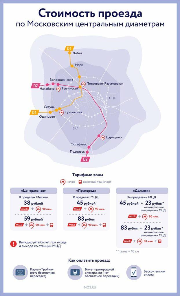 Названа стоимость проезда по Московским центральным диаметрам